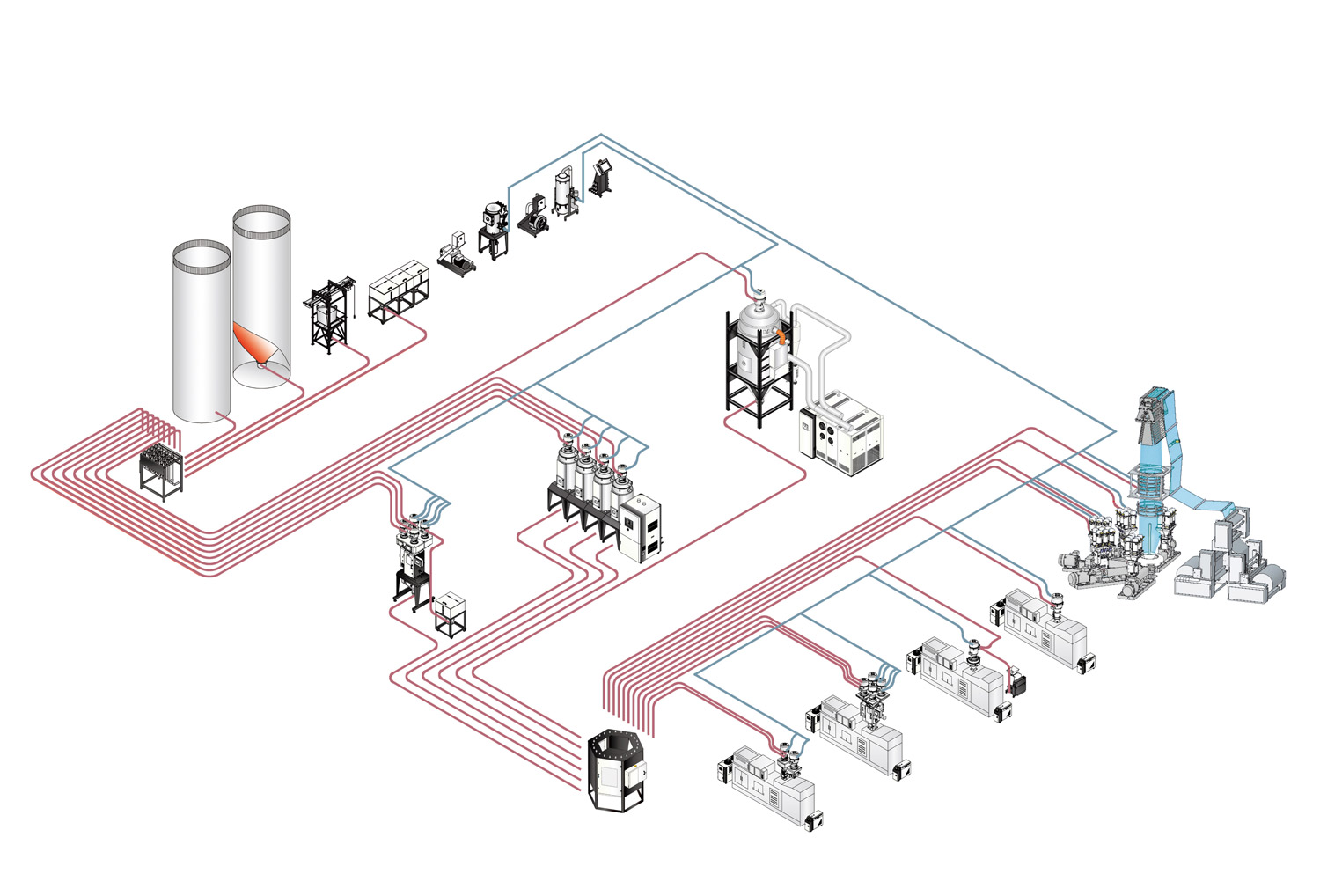 Central Material Handling System